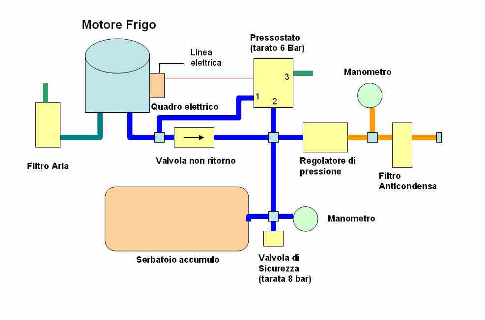 Schema Elettrico Termostato Frigo : Ragazzi mi faccio il compressore per l aerografo