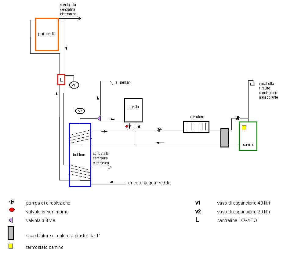 Miscelatore termostatico - Forum Casa