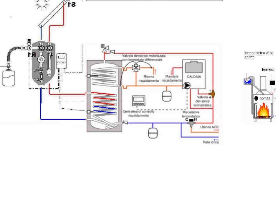 Schema Collegamento Puffer Cordivari : Combinare termocamino con pannello solare termico